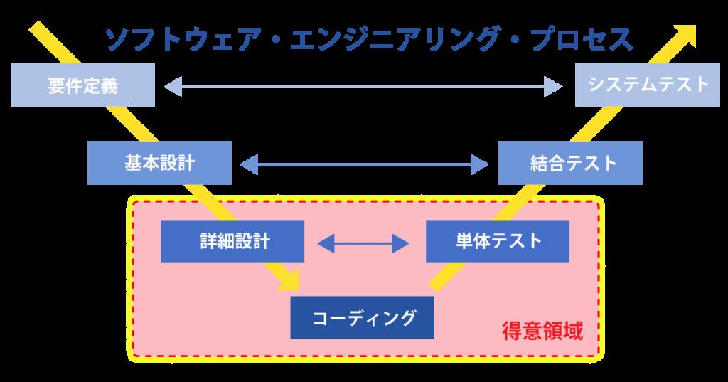 ソフトウェア・エンジニアリング・プロセス